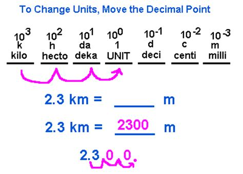 Metric Prefixes Amp Conversion