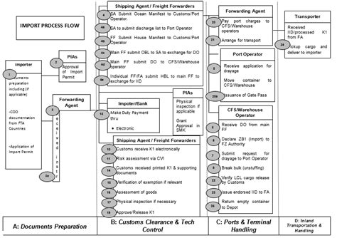 sle of k1 form atiga import process flow