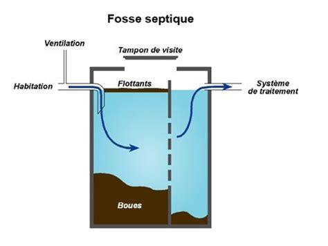 Fonctionnement D Une Fosse Septique 3556 by Installations Et Fonctionnement