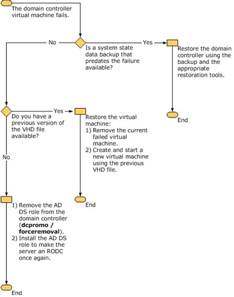 virtualizing domain controllers  hyper  microsoft docs
