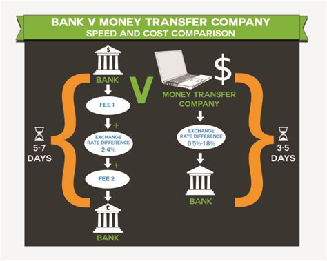 how does the world bank get money international money transfer