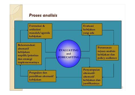 Efektifitas Kebijakan Kelembagaan Pengawasan analisis kebijakan sosial model dan tekniknya