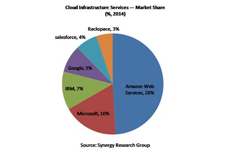 amazon market how big can the amazon web services business grow in the
