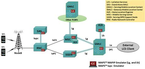 mobile network umts simulation of location based services in mobile networks