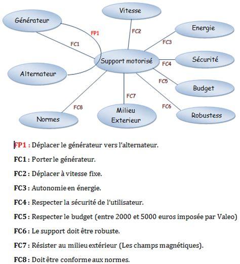 diagramme pieuvre pdf rapport de projet fin d etudes pdf