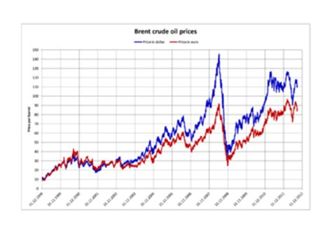 world oil market chronology from 2003 wikipedia