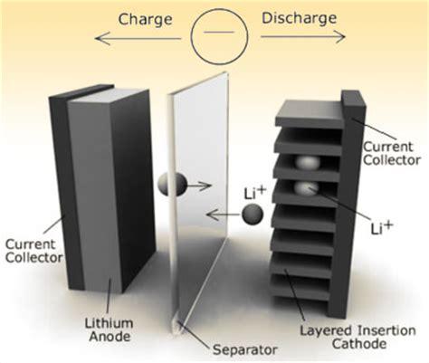 Baterai Transparan baterai transparan masa depan reverendum