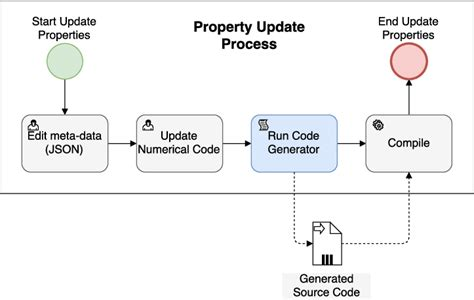 bpmn state diagram bpmn state diagram image collections how to guide and refrence