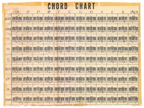 printable piano chord inversions chart learn piano chord patterns quickly