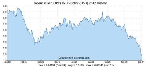 currency converter yen to dollar japanese yen jpy to us dollar usd currency exchange