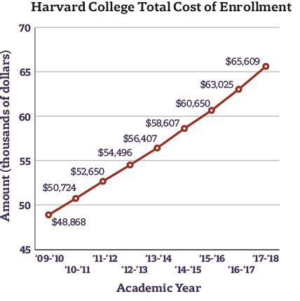 Harvard Business School Part Time Mba Cost by Cost Of Enrollment Rises 4 1 Percent Marks Largest