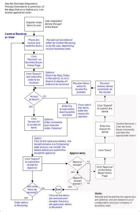 flowchart best practices process flow diagram wiring diagram with description