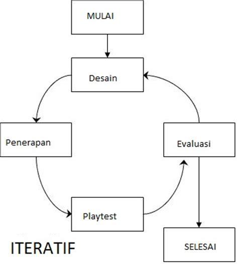 Metode Systematic Layout Planning Adalah | going crazy game design