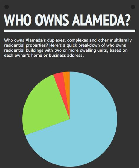 Alameda County Property Owner Records Rents Who Owns Alameda Local In Alameda