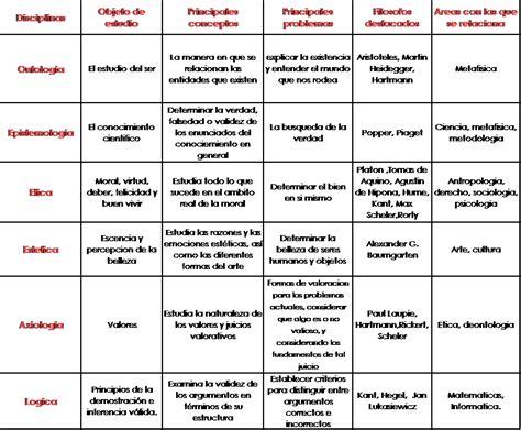 preguntas facticas filosofia marzo 2011