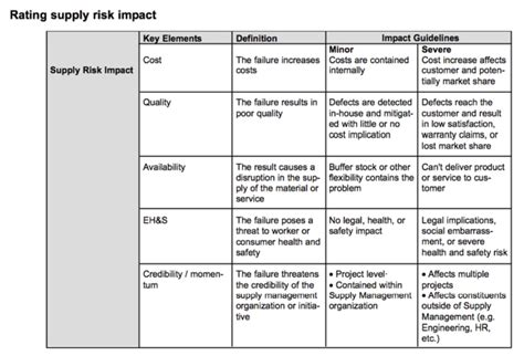 risk and impact analysis template supply risk management assessing supply risk impact