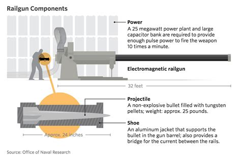 capacitor projectile russia tests railgun by firing 7200 mph projectiles but the test projectile is 1000 times