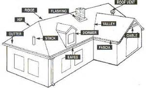 rake edge roof definition
