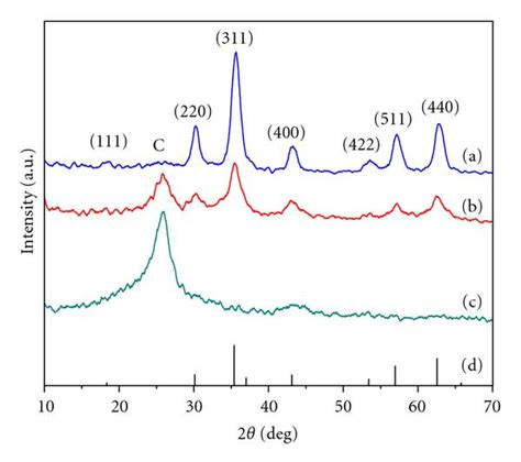xrd pattern of carbon black synthesis of fe3o4 pt nanoparticles decorated carbon