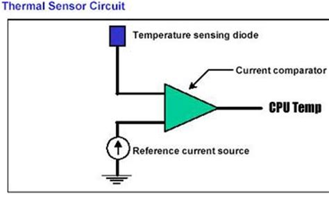 diode as thermal sensor temperatures examined legit reviewsintroduction