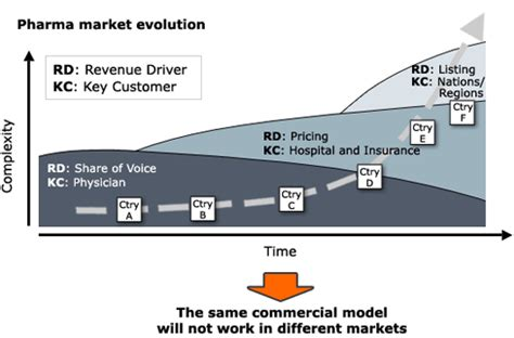 commercial model pharma pharma go to market strategy bain company