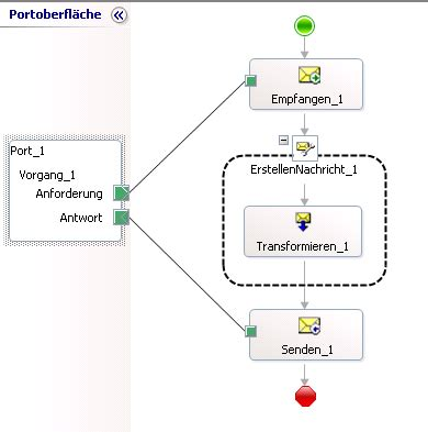 web service port publishing and consuming webservice with biztalk it