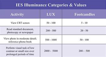 light levels task lighting solutions their economic and ergonomic