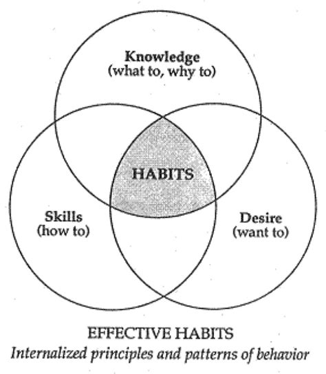 seven habits diagram cardiff study stephen covey quote and diagrams from