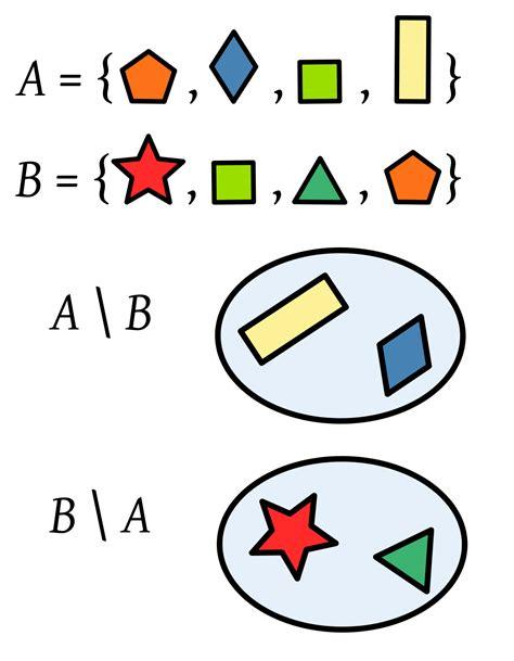 imagenes conjuntos matematicos diferencia de conjuntos wikipedia la enciclopedia libre