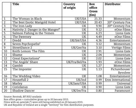 bfi film quiz january british films lead uk box office for 2012 bfi
