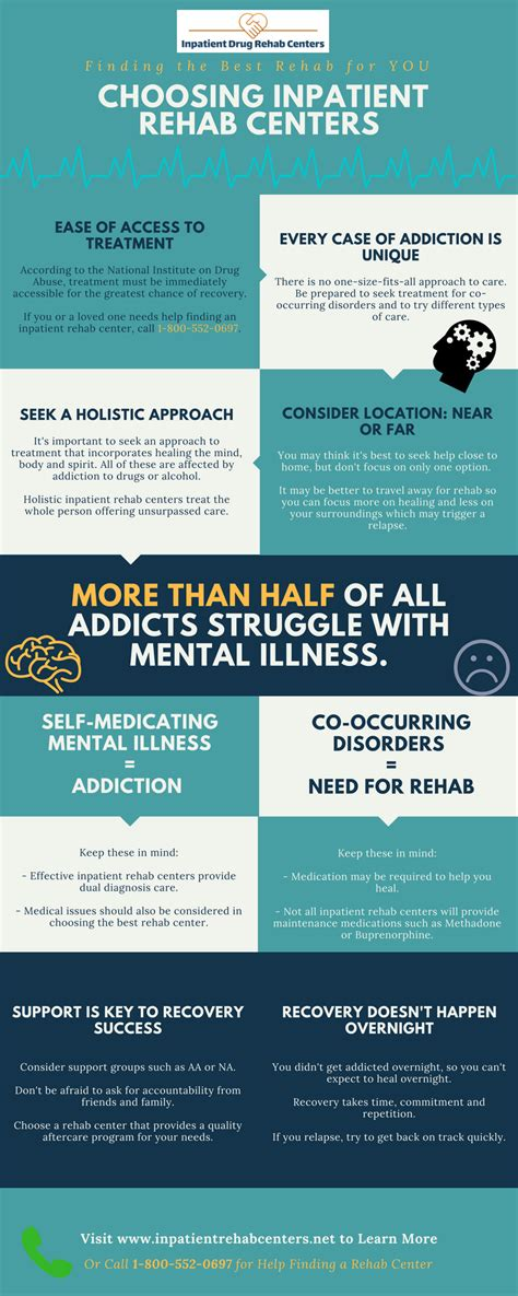 Inpatient Detox by Choosing Inpatient Rehab Centers Infographic Inpatient