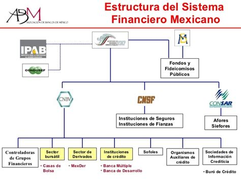 sistema financiero mexicano youtube estructura del sistema financiero mexicano el sistema