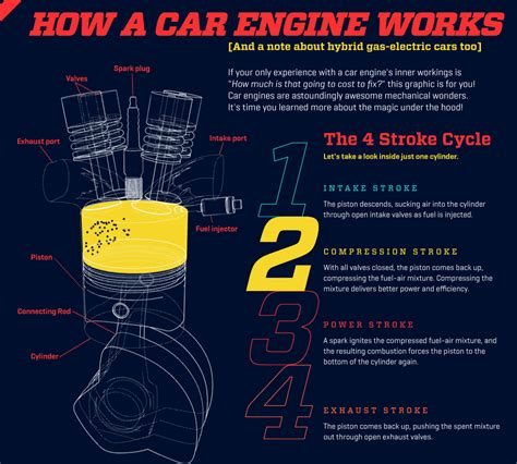 how does a cars engine work 2013 ford focus windshield wipe control how an engine works infographic rides magazine