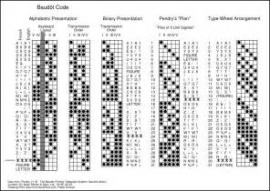 how to write letters in binary code