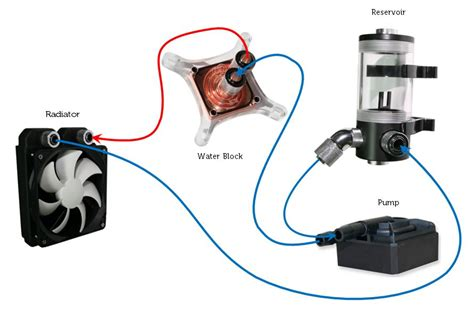 Reservoir Tabung Untuk Water Cooling Pc what is liquid cooling liquid and cooling