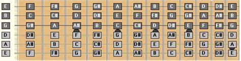 lettere delle corde della chitarra nozioni di base classical fingerstyle guitar