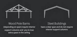 Cost Per Square Foot To Build A Home debunking three myths the whole darn pole barn truth