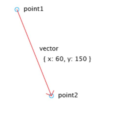 vector geometry tutorial paper js vector geometry