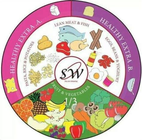 Slimming World Extra Easy Plate Diagram My Stuff In 2019
