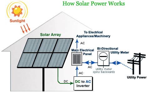 living in the shadow of climate change: solar collectors