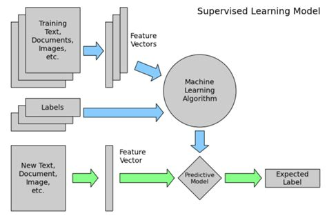 Hybrid Machining Processes Concept Classification Application Advantages Introduction To Machine Learning With Scikit Learn