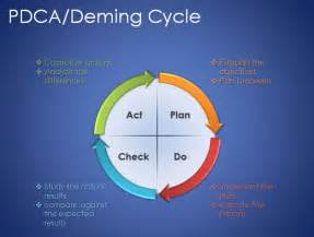 Plan Do Check Act Template by Free Plan Do Check Act Powerpoint Template Free