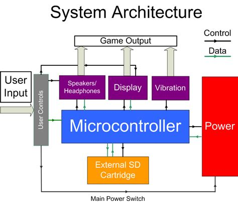 system architecture edge