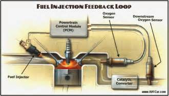 Fuel System Monitor Bank 2 O2 Sensor