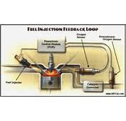 EFI Feedback Fuel Control Uses O2 Sensor Inputs To The