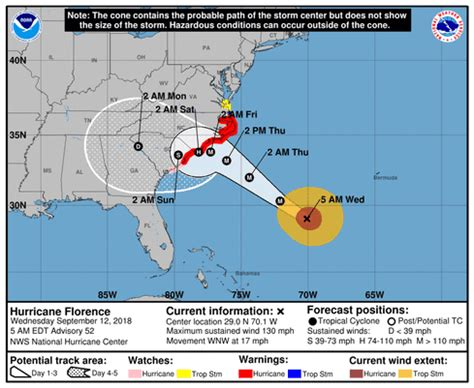 hurricane florence path shifts: weather impacts under new