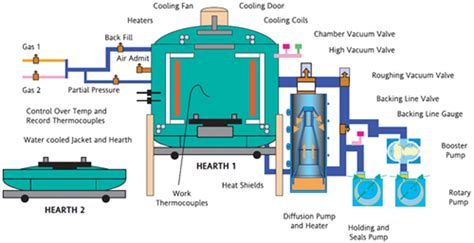 fluid layout adalah control system