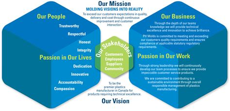 vision design management company mission and vision statement ph molds limited