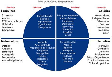 tabla de los temperamentos temperamentos el mundo de la psicolog 237 a