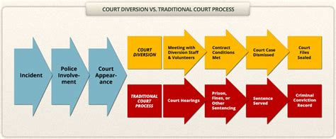 Diversion Criminal Record Court Diversion Vermont Association Of Court Diversion Programs